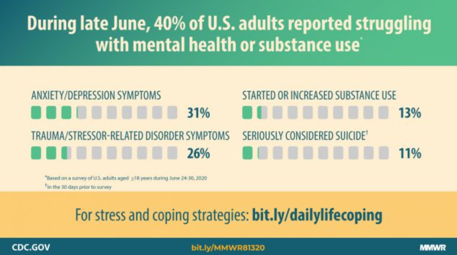 CDC Statistics on anxiety, depression, substance abuse, and suicidality August 2020
